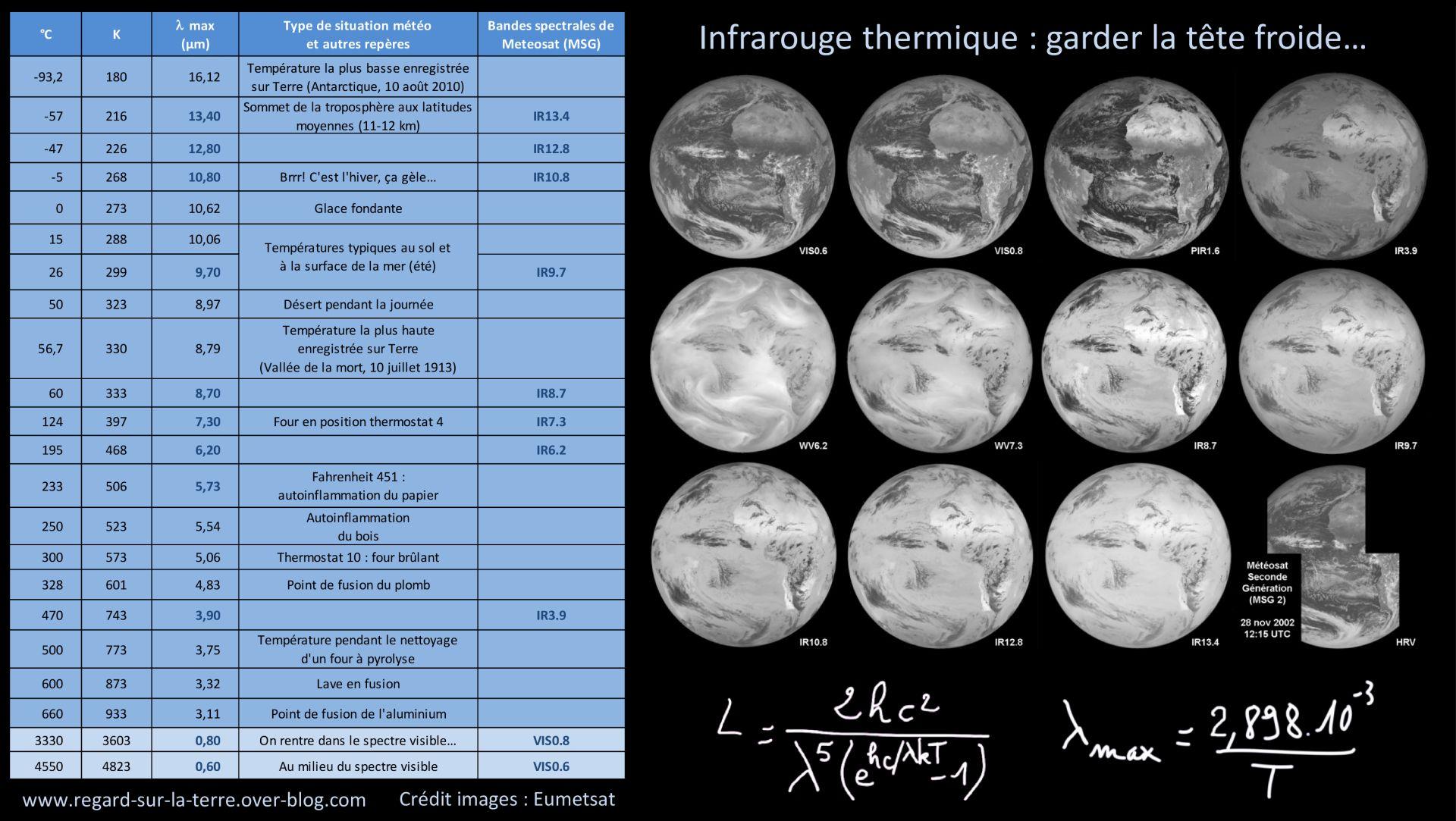 Température - Spectre d'émission - Longueur d'onde principale - Infrarouge thermique - Bandes spectrales utilisées en météorologie - Meteosat - SEVIRI - Eumetsat - Gédéon - Température la plus chaude - Température la plus froide - Température de combustion.