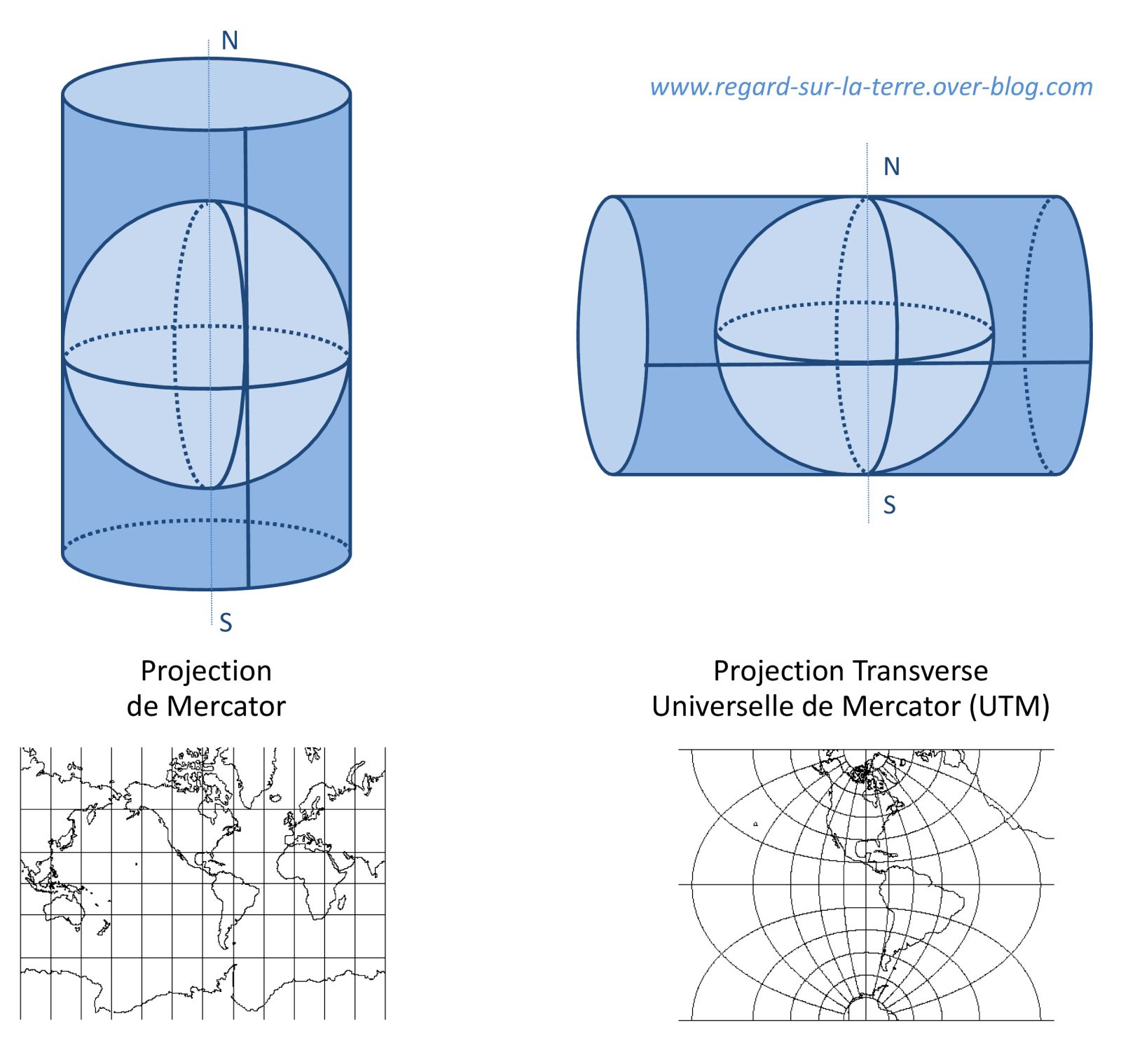 Gerardus Mercator - Projection de Mercator - Projection transverse universelle de Mercator - UTM