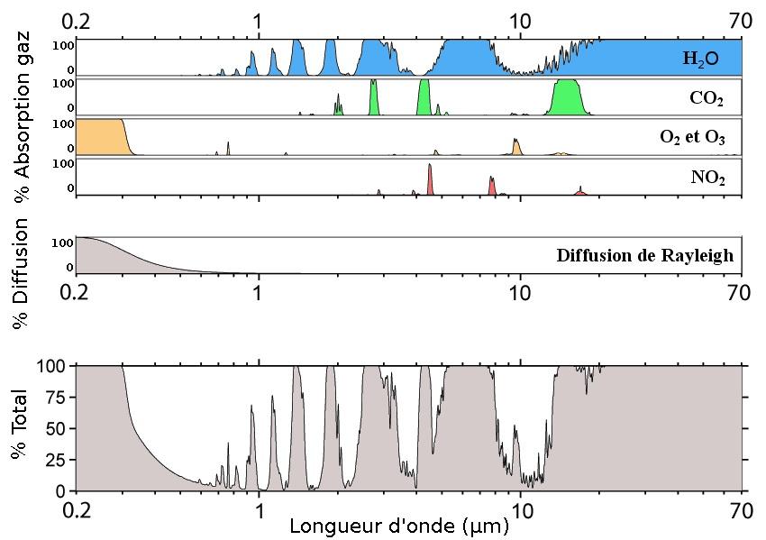 Transmittance - Fenêtres atmosphériques - Diffusion atmosphérique - bandes d'absorption des principales molécules - Bandes spectrales - Observation de la Terre