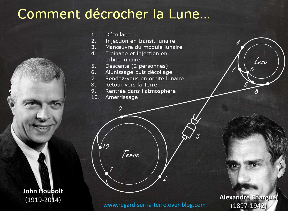 Rendez-vous lunaire - LOR - Lunar Orbit Rendez-vous - John Houbolt - Alexandre Chargueï - Apollo - NASA