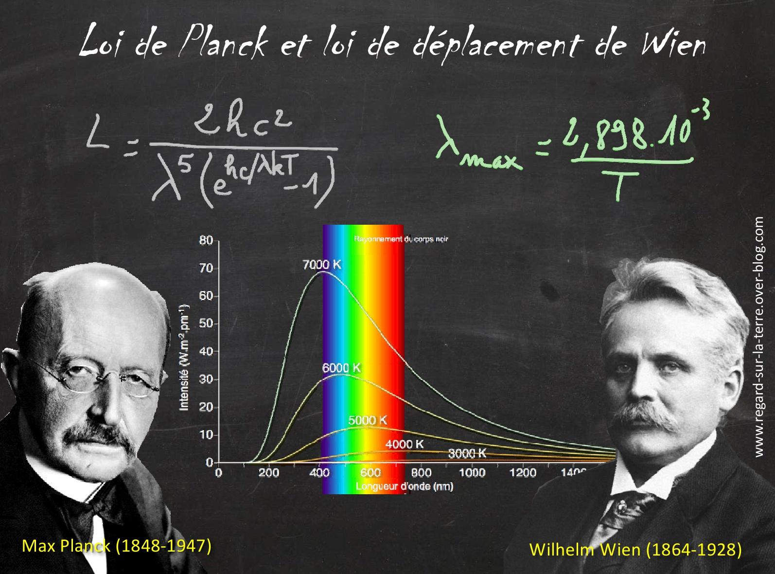 Max Planck - Wilhelm Wien - Corps noir - Spectre d'émission - Température - Loi de planck - déplacement de Wien - Prix Nobel de Physique - Rayonnement
