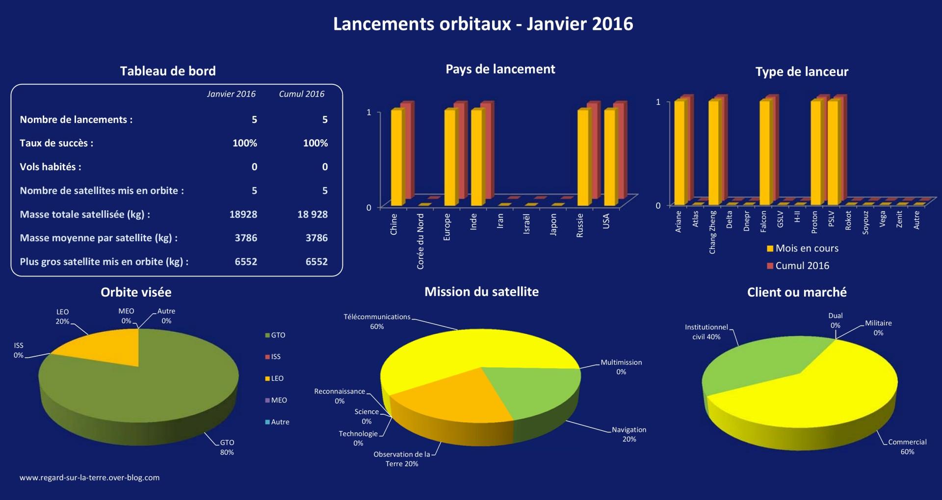 Calendrier spatial - Calendrier des lancements - Launch log - Janvier 2016 - Tableau de bord - fusées - lancements orbitaux
