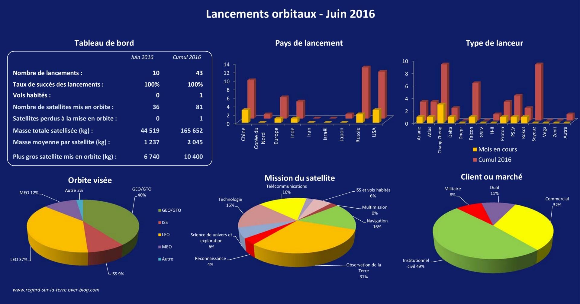Lancements orbitaux - 2016 - mois de juin - satellites - pays - lanceurs - masse - charge utile - mission - records