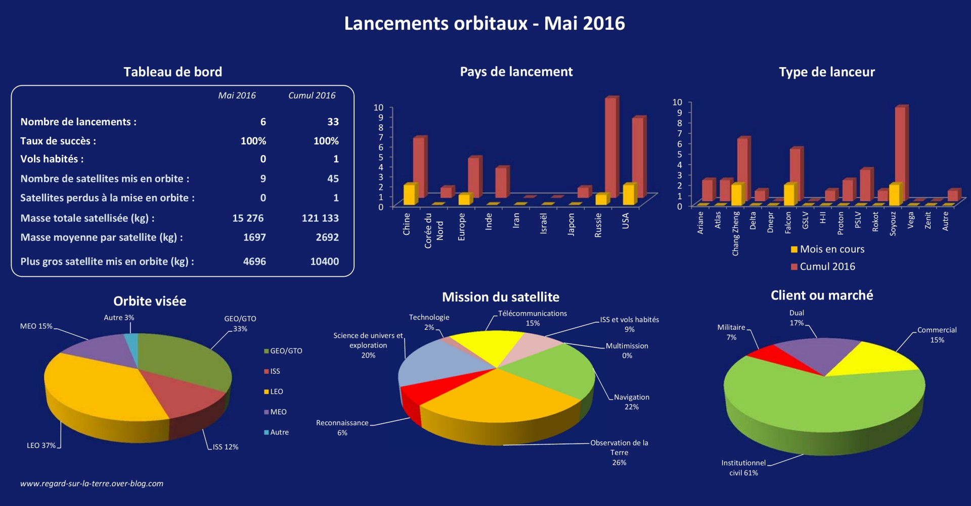 Bilan des lancements - lancements orbitaux - Launch log - Launch record - 2016 - Mai 2016 - Missions - orbites - type de lanceur - pays de lancement