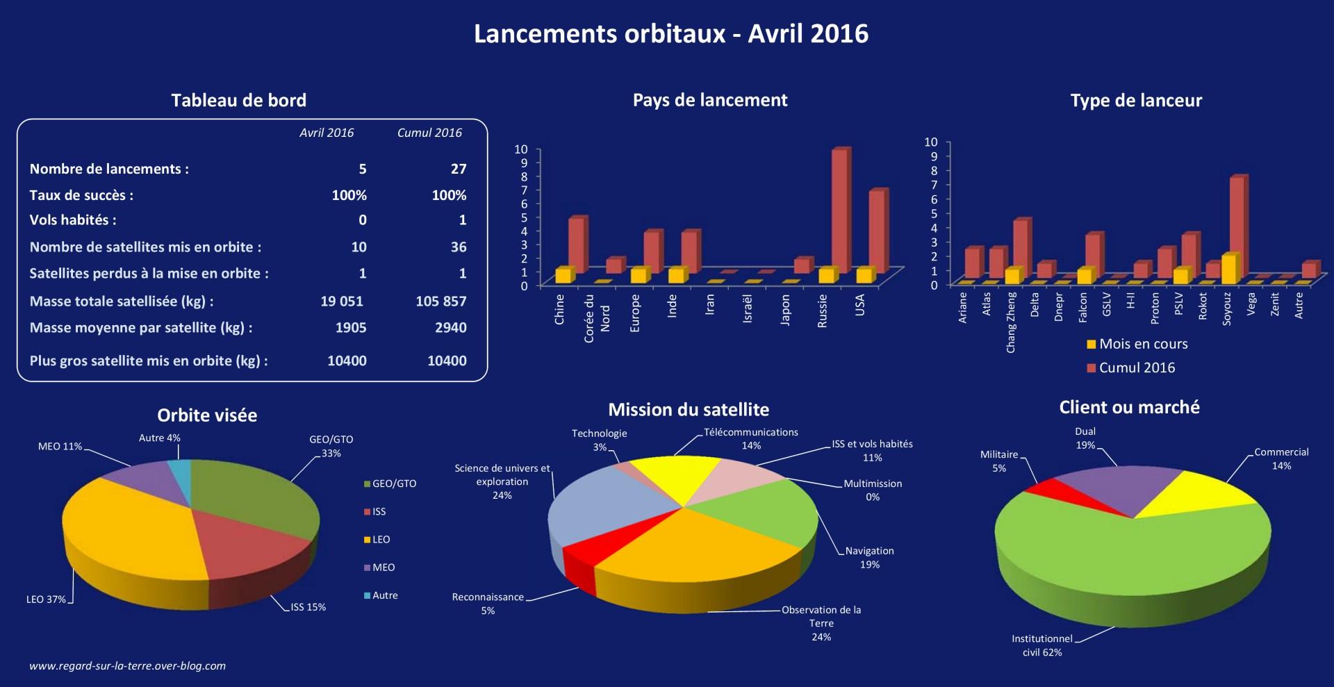 Calendrier spatial - 2016 - Avril 2016 - lancements orbitaux - fusées - satellites - Launch log - masse satellisée