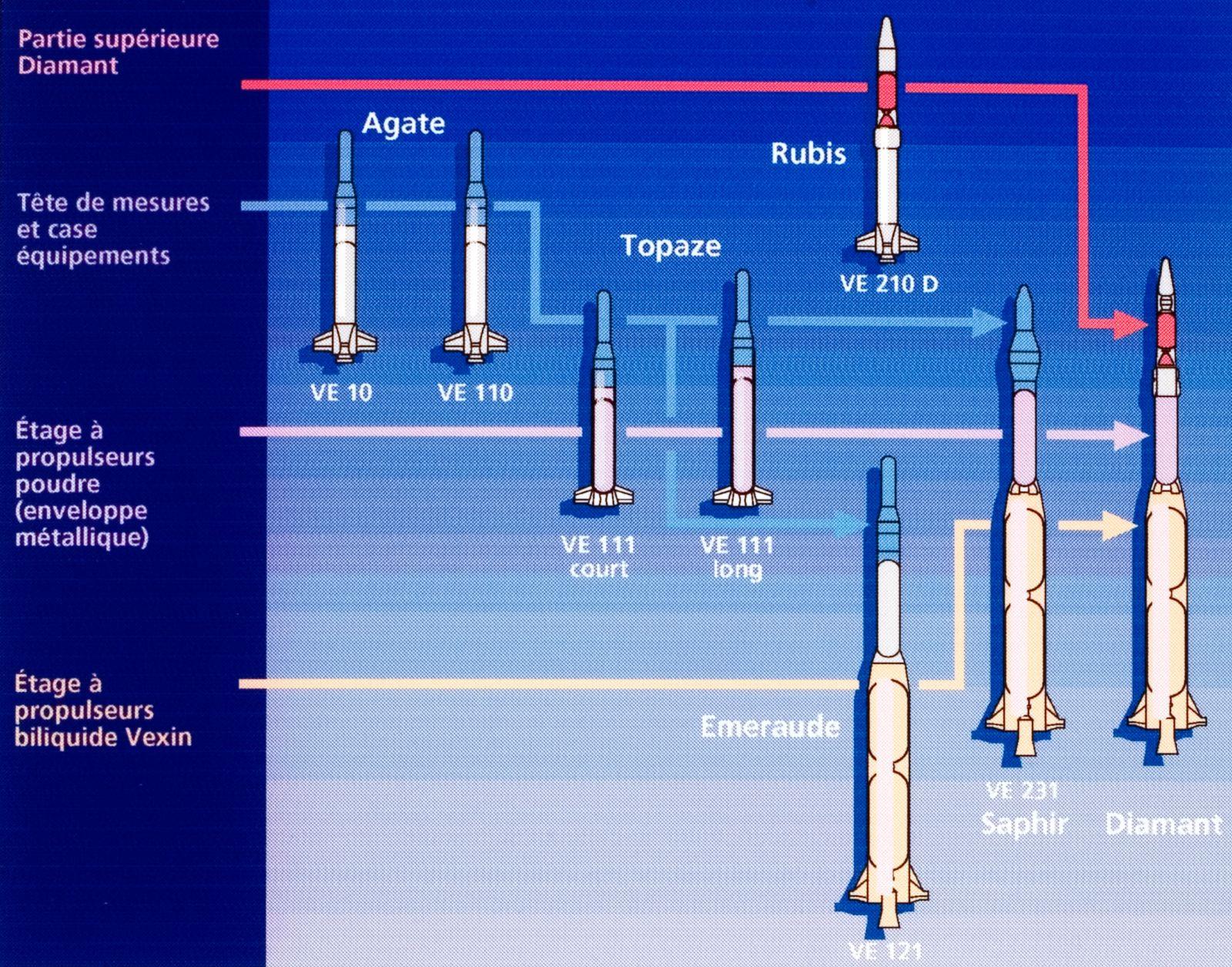Fusées française - Série des pierres précieuses - Agate - émeraude - Rubis - Topaze - Diamant - DMA - SEREB - CNES