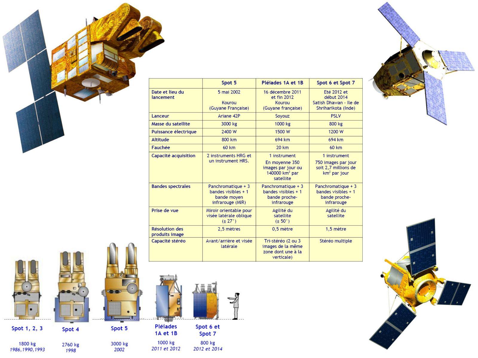 Comparaison des caractéristiques, tailles et allures des satellites Spot 5, Spot 6, Spot 7 et Pleiades