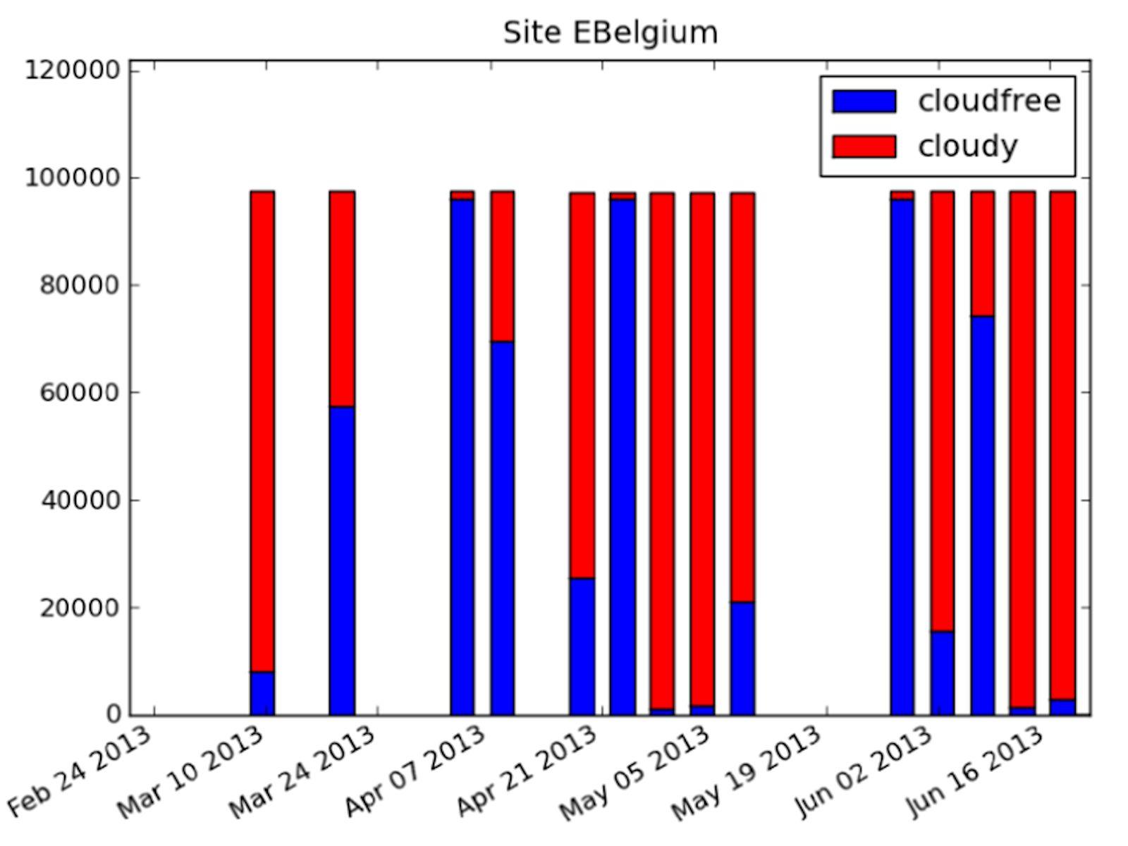 Expérience Take 5 - Spot - Exemple de résultat - Belgique - Revisite et couverture nuageuse