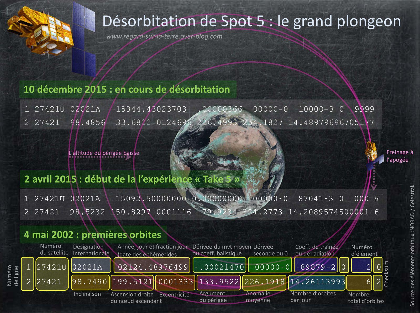 Spot 5 - Satellite - Désorbitation - Décembre 2015 - TLE - Apogée - Périgée - Excentricité - CNES - éléments orbitaux