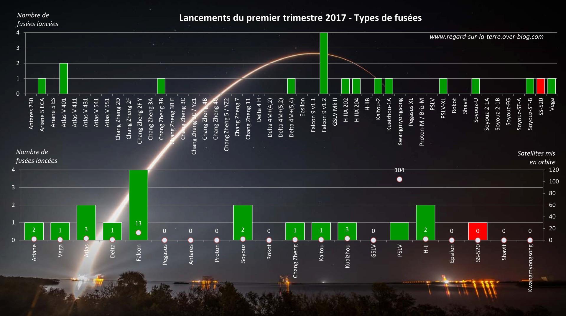 lancement iridium next