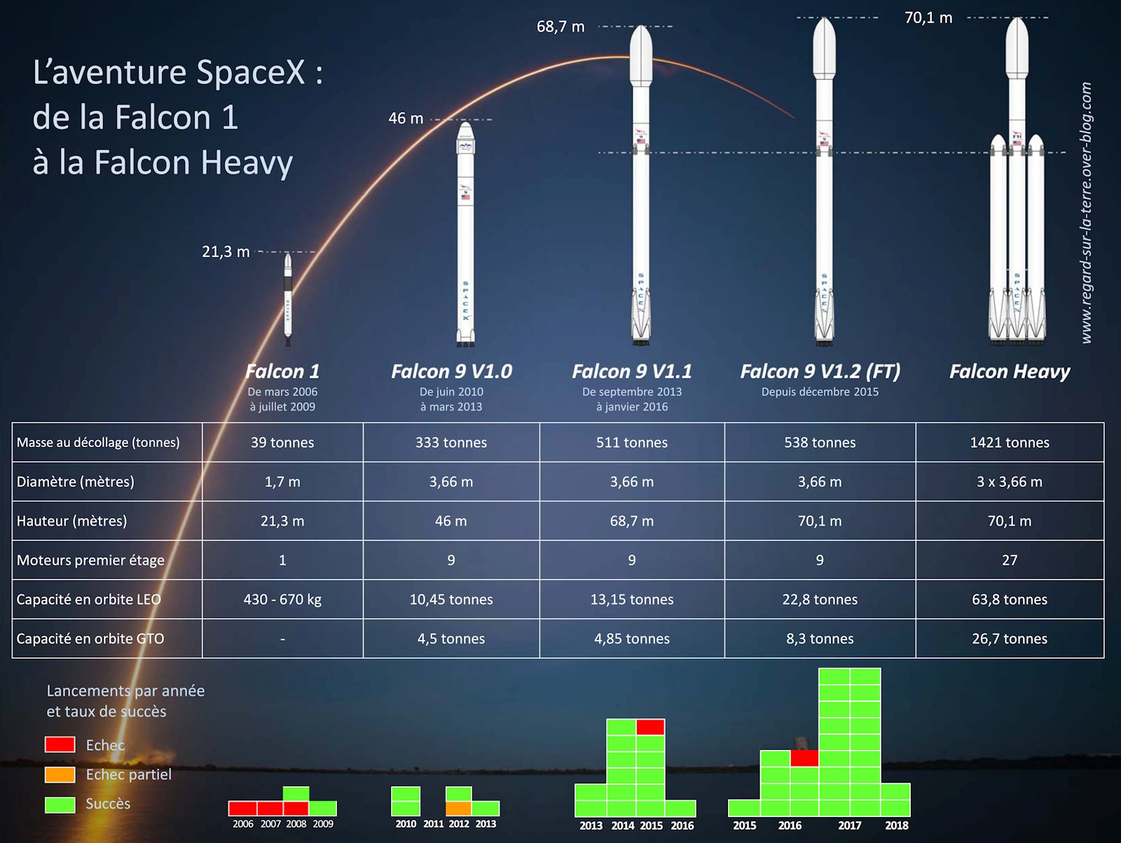 L'aventure%20SpaceX%20-%20Falcon%201%20-