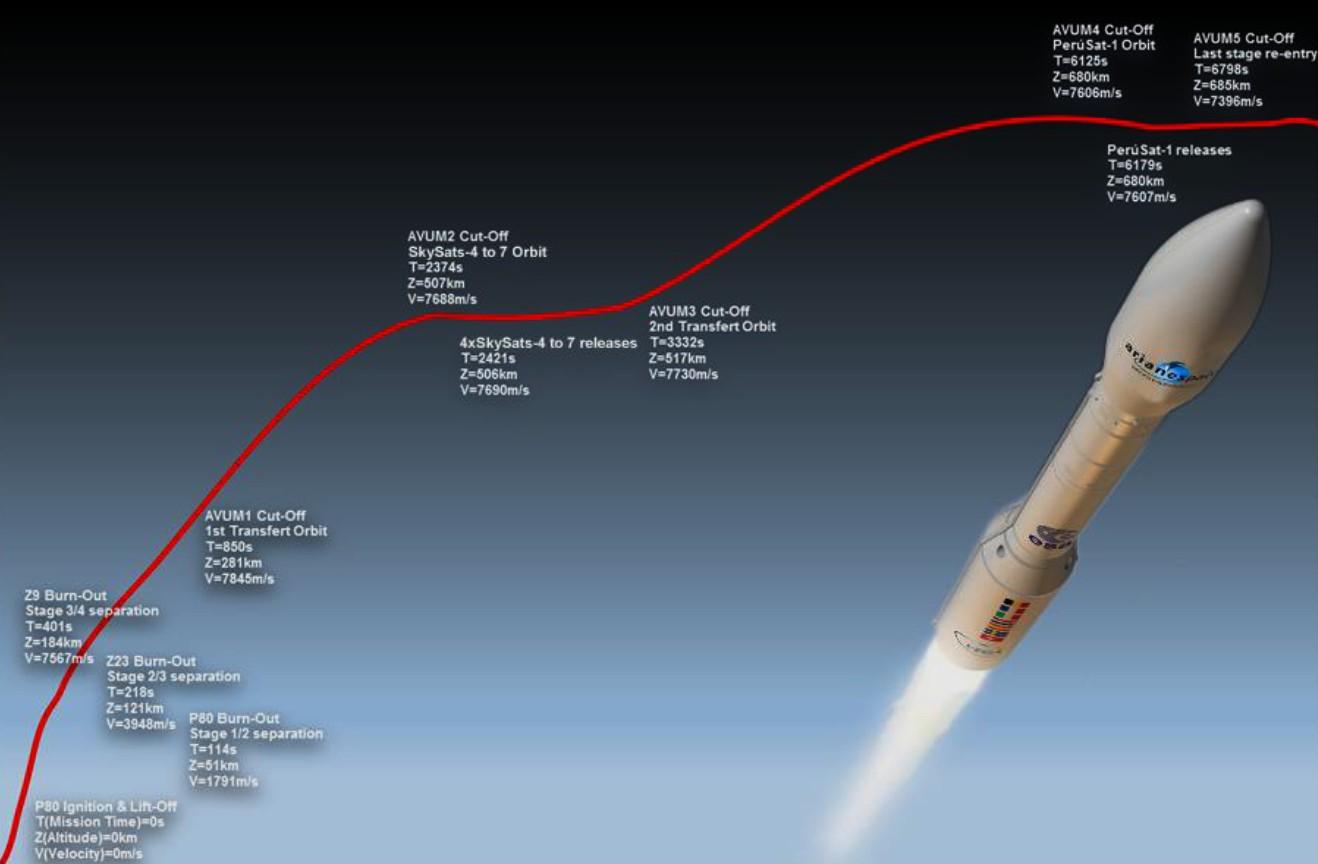 Vega - mission VV07 - Profil de mission - Chronologie - séparation - PeruSAT-1 - Skysat - Arianespace