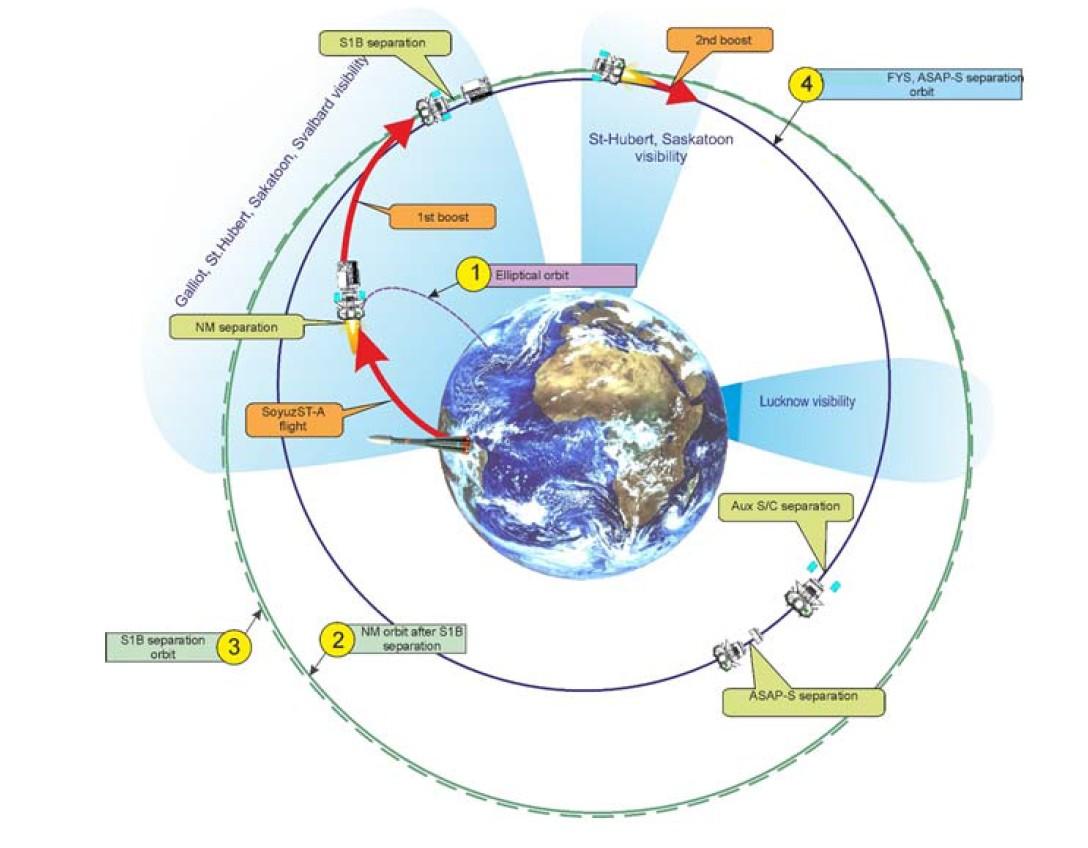 Profil de mission - Première phase Fregat - Boost - Croisière - Soyouz  - VS 14 - Arianespace - Sentinel-1B - Microscope - Fly Your Satellite - ESA - CNES - Centre Spatial Guyanais