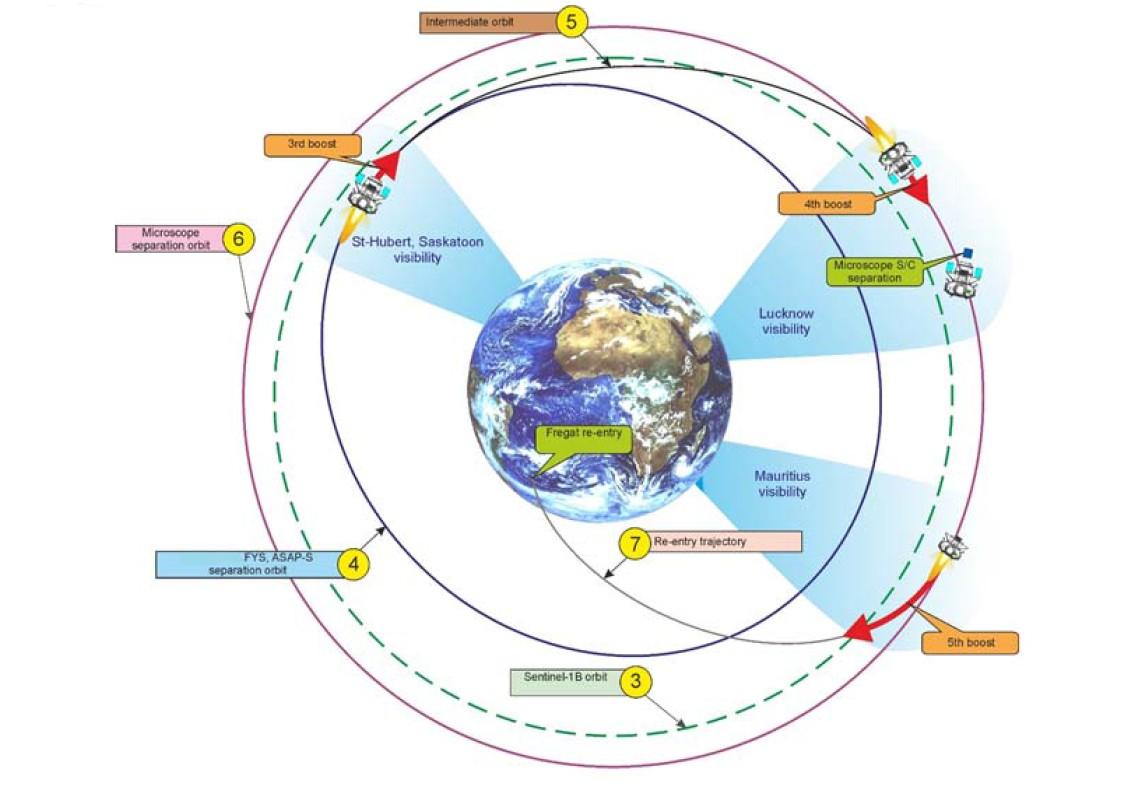 Profil de mission - Deuxième phase Fregat - Boost - Croisière - Soyouz  - VS 14 - Arianespace - Sentinel-1B - Microscope - Fly Your Satellite - ESA - CNES - Centre Spatial Guyanais