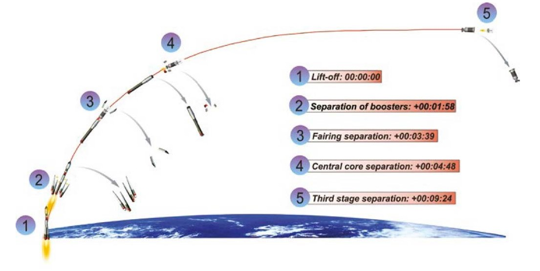 Profil de mission - Décollage - Soyouz  - VS 14 - Arianespace - Sentinel-1B - Microscope - Fly Your Satellite - ESA - CNES - Centre Spatial Guyanais