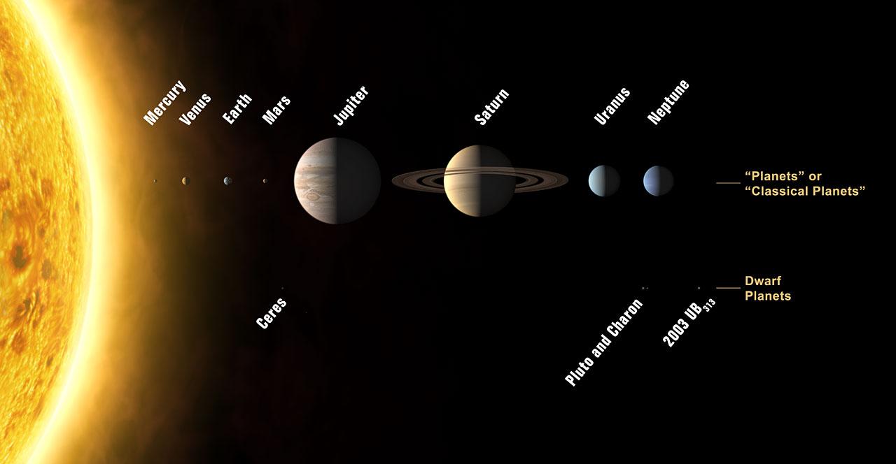 IAU - conférence 2006 - Définition planète - vote - pluton - planète naine - International Astronomical Union