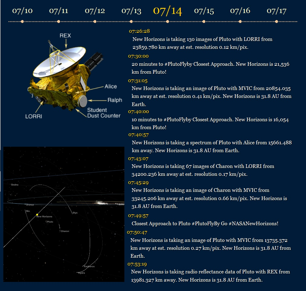 New Horizons - Pluton - Pluto - Fly-by - Flyby - Rencontre - approche - closest approach - 14 juillet - NASA