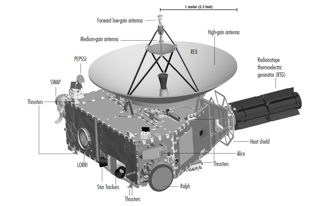 New Horizons - spacecraft and instruments - LORRI - ALICE - PEPSSI - SWAP - REX - RTG - générateur radio-isotopes - NASA