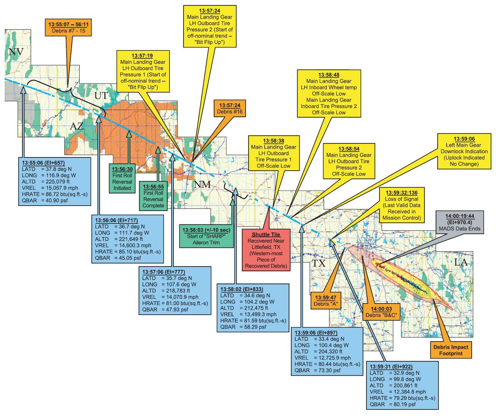 Accident Columbia - Chronologie de la trajectoire de rentrée de la navette Columbia le 1er février 2003 et des anomalies relevées par la commission d'enquête - Débris - CAIB - NASA