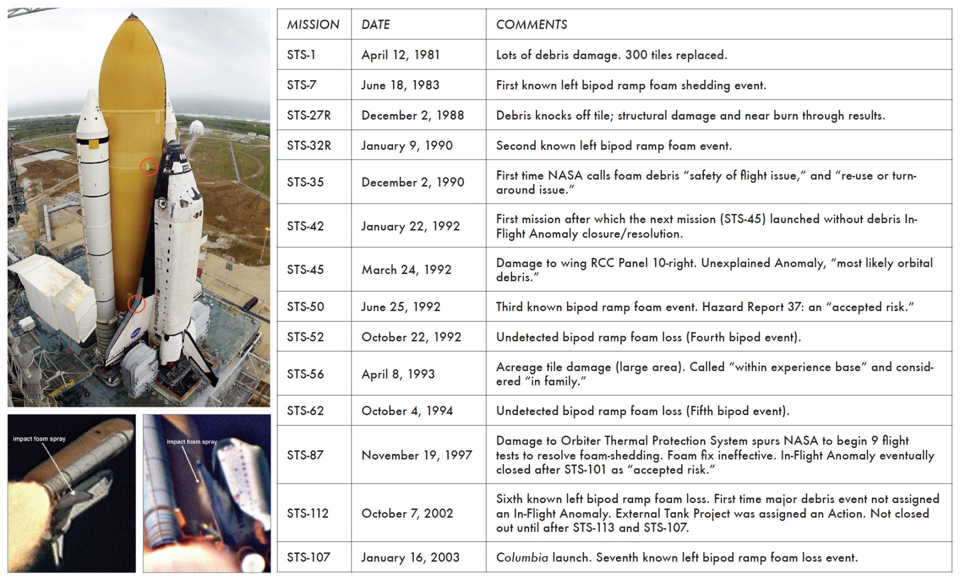 Columbia - Accident - liste des incidents concernant la mousse isolante et le système de protection thermique recensés avant la mission STS-107 - bipode - normalisation de la déviance - CAIB - NASA