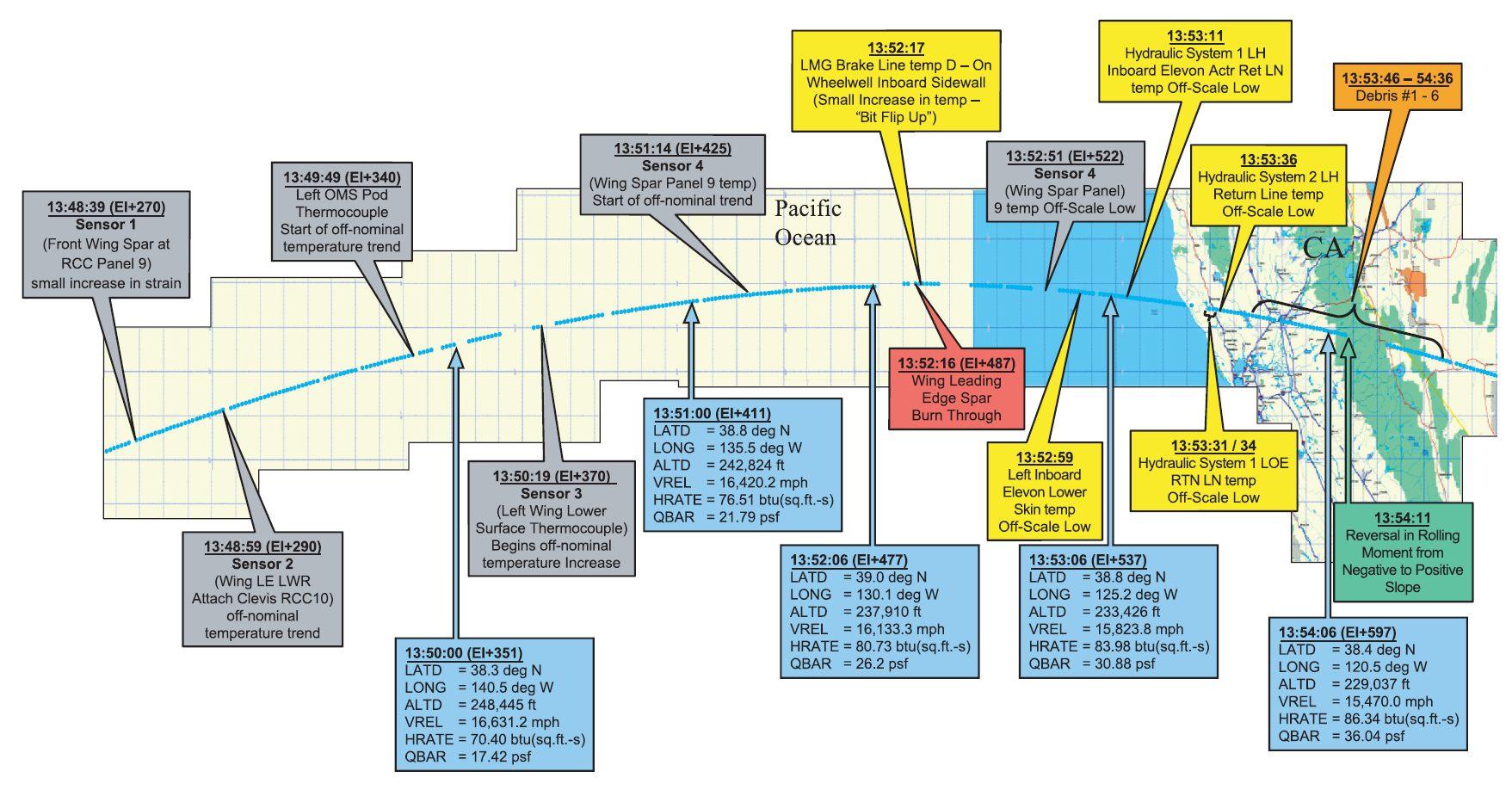Chronologie de la trajectoire de rentrée de la navette Columbia le 1er février 2003 et des anomalies relevées par la commission d'enquête - CAIB - NASA