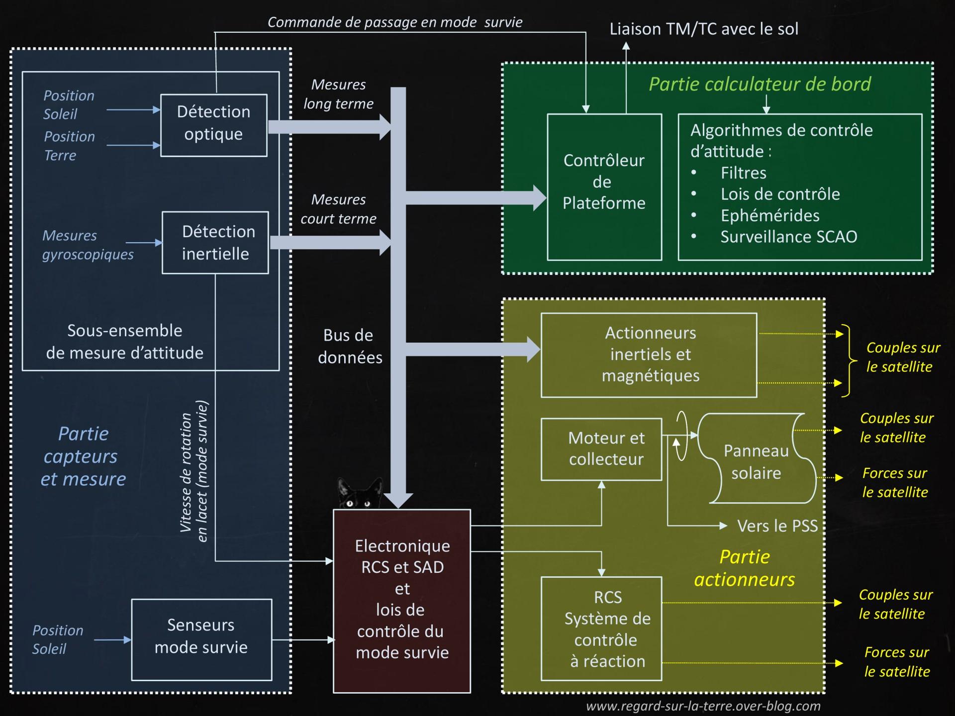 Système de contrôle d'attitude et d'orbite - SCAO - Attitude and Orbit Control System - AOCS - Satellite - SPOT - Première génération - Gyroscopes - senseur soleil - senseur terre - Panne SPOT 3 - RCS - tuyères - propulsion