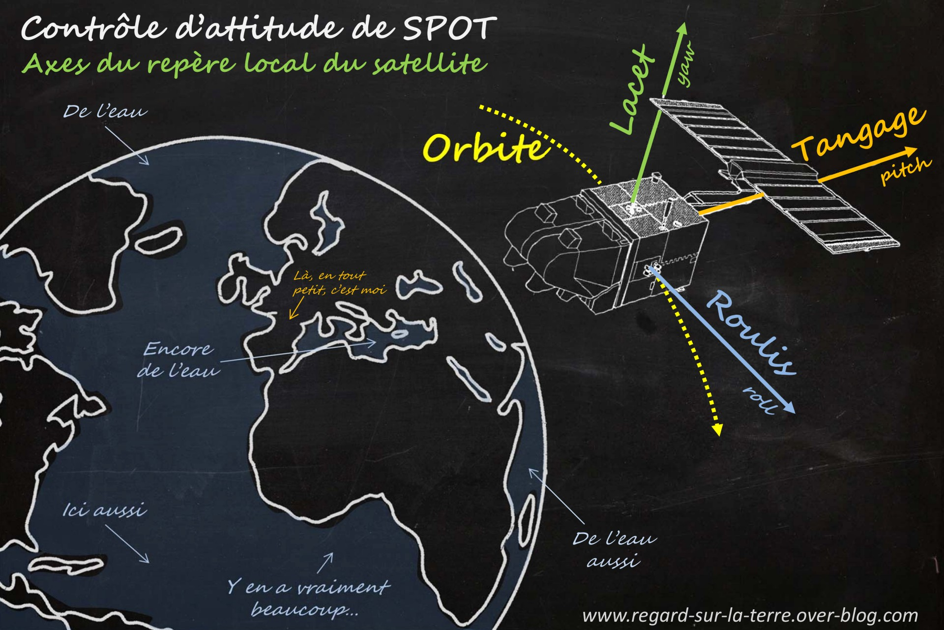Satellite - Orbite - Repère local - Roulis - Tangage - Lacet - Roll - Pitch - Yaw