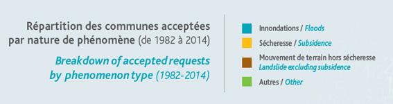 Risques - état de catastrophe naturelle - répartition par commune - France