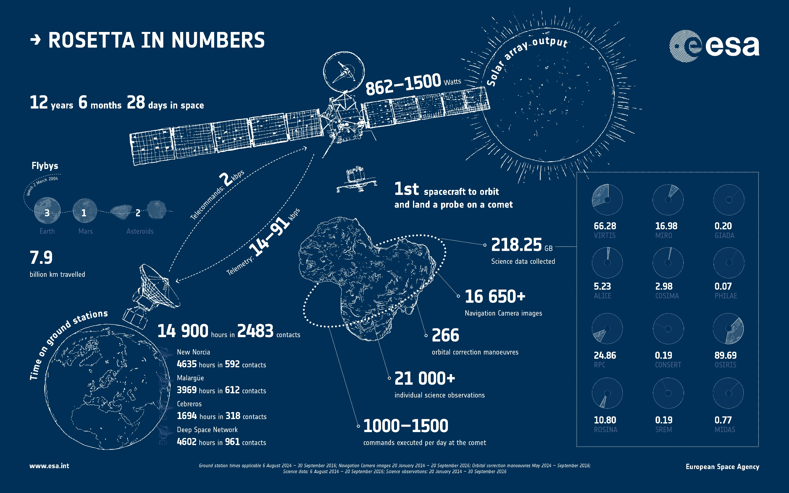 Rosetta - Bilan - Facts and figures - Faits et chiffres - In a nutshell - Donnees transmises - ESA - Instruments