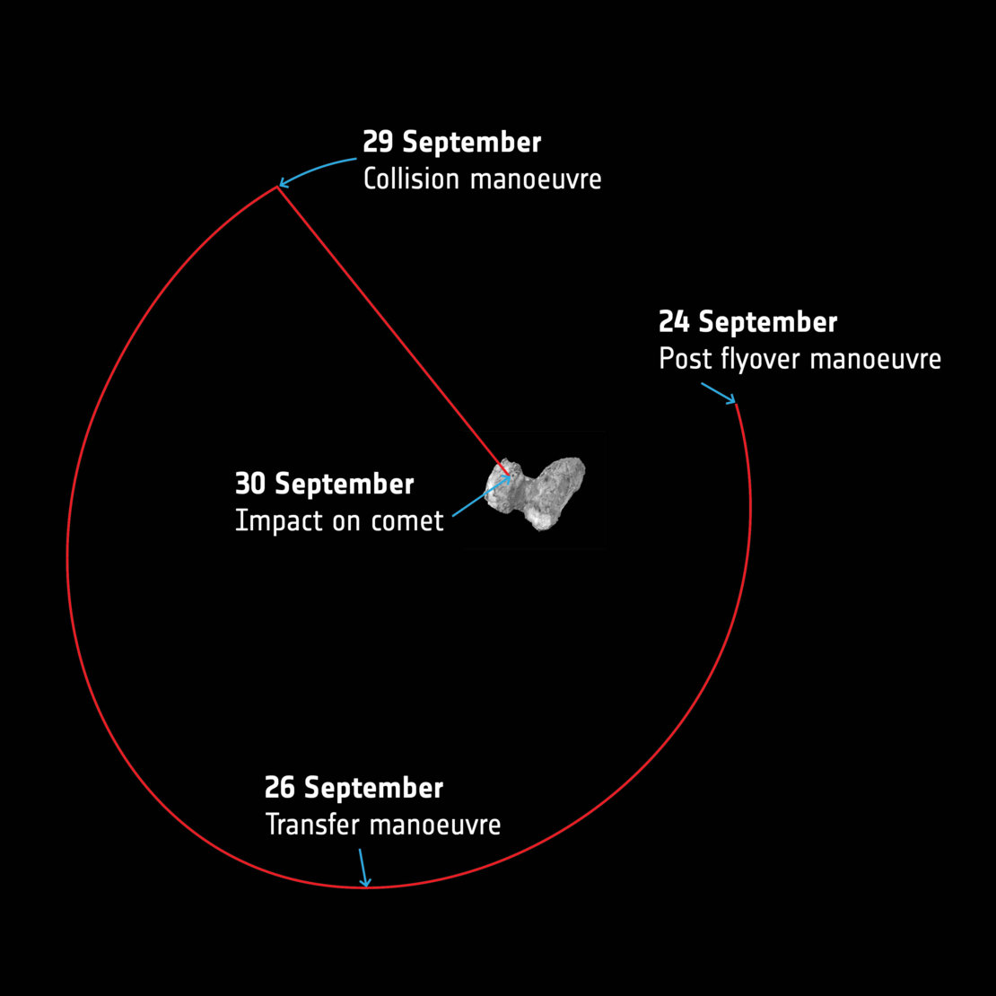 Rosetta - Dernieres manoeuvres - Collision manoeuvre - Transfer manoeuvre - Impact on comet - Post flyover - 24 September - 30 september - ESA
