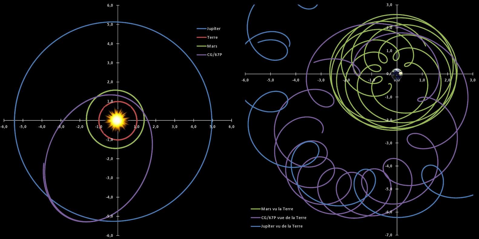 Mouvement des planètes et des comètes - Repère soleil et repère Terre - Mars - Jupiter - C-G/67P