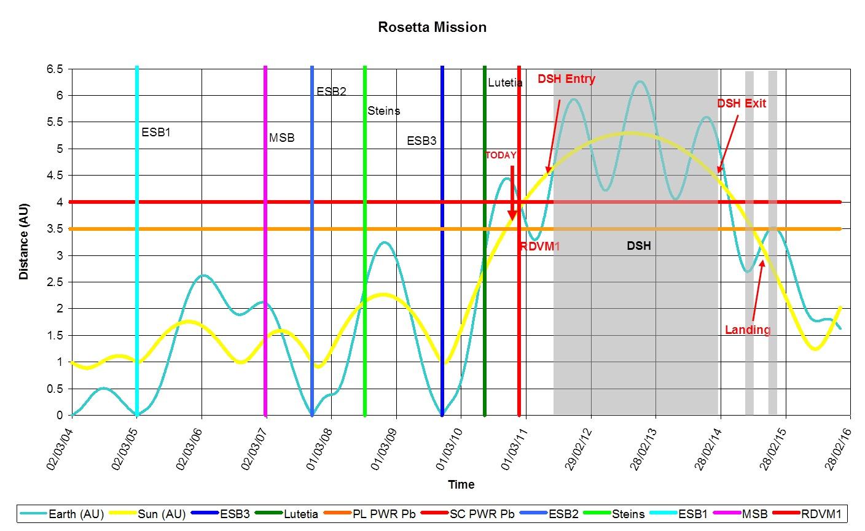 Rosetta - Distance - Soleil - Terre - Mars - Comète 67P - Puissance à bord - Hibernation - Swing-by - Assistance gravitationnelle