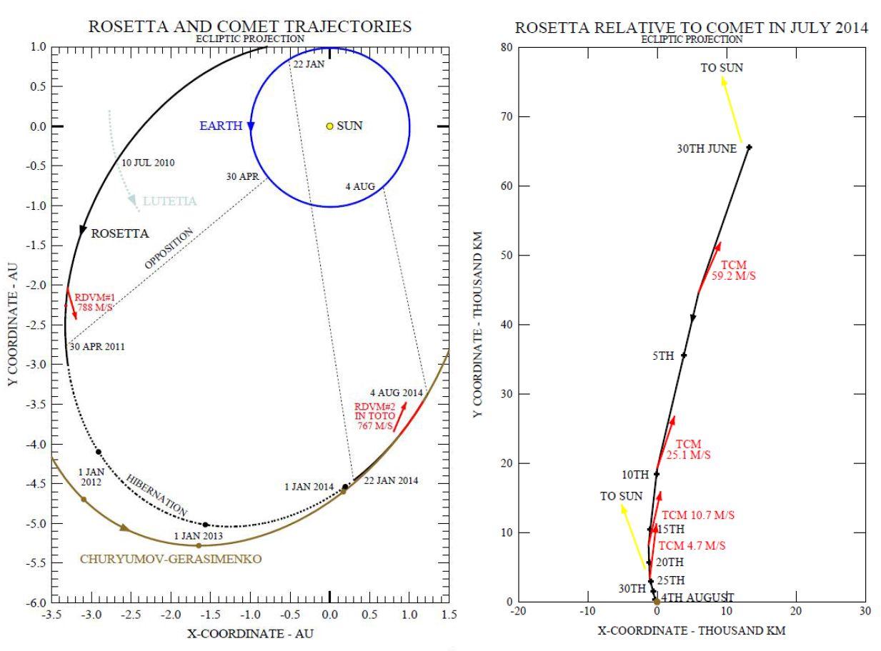 Rosetta - Réveil, Approche comète et atterrissage Philae