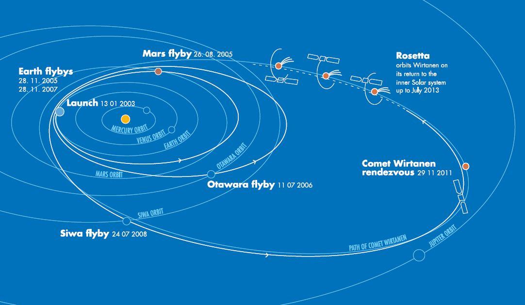 Rosetta - Mission initiale vers la comète Wirtanen - Profil de mission - Reconfiguration mission - ESA