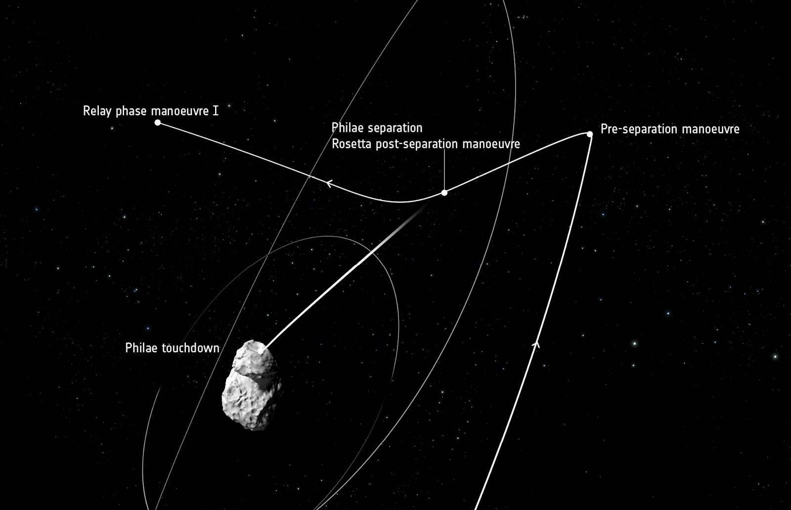 Rosetta - Approche comète et séparation Philae - Chute libre Philae - Manoeuvre - ESA