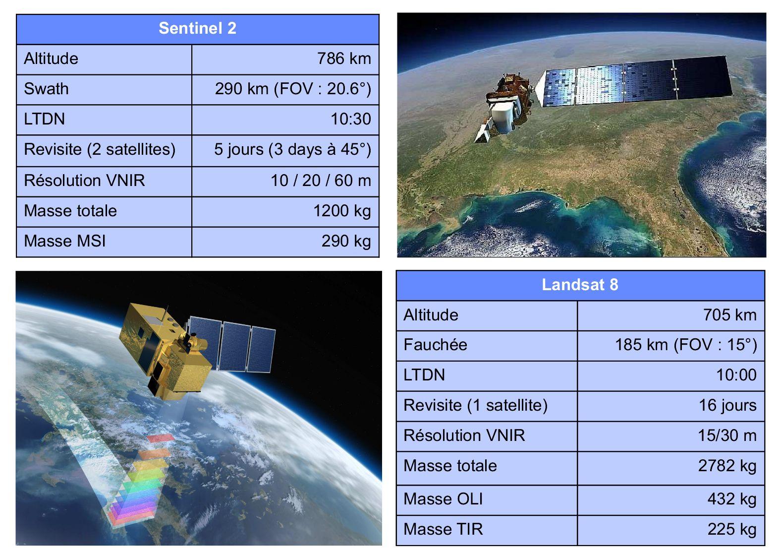 Sentinel 2 - Landsat 8 - Sentinel-2 - Satellites d'observation - Comparaison des missions - ESA - NASA - USGS - Commission européenne - Fauchée - Revisite