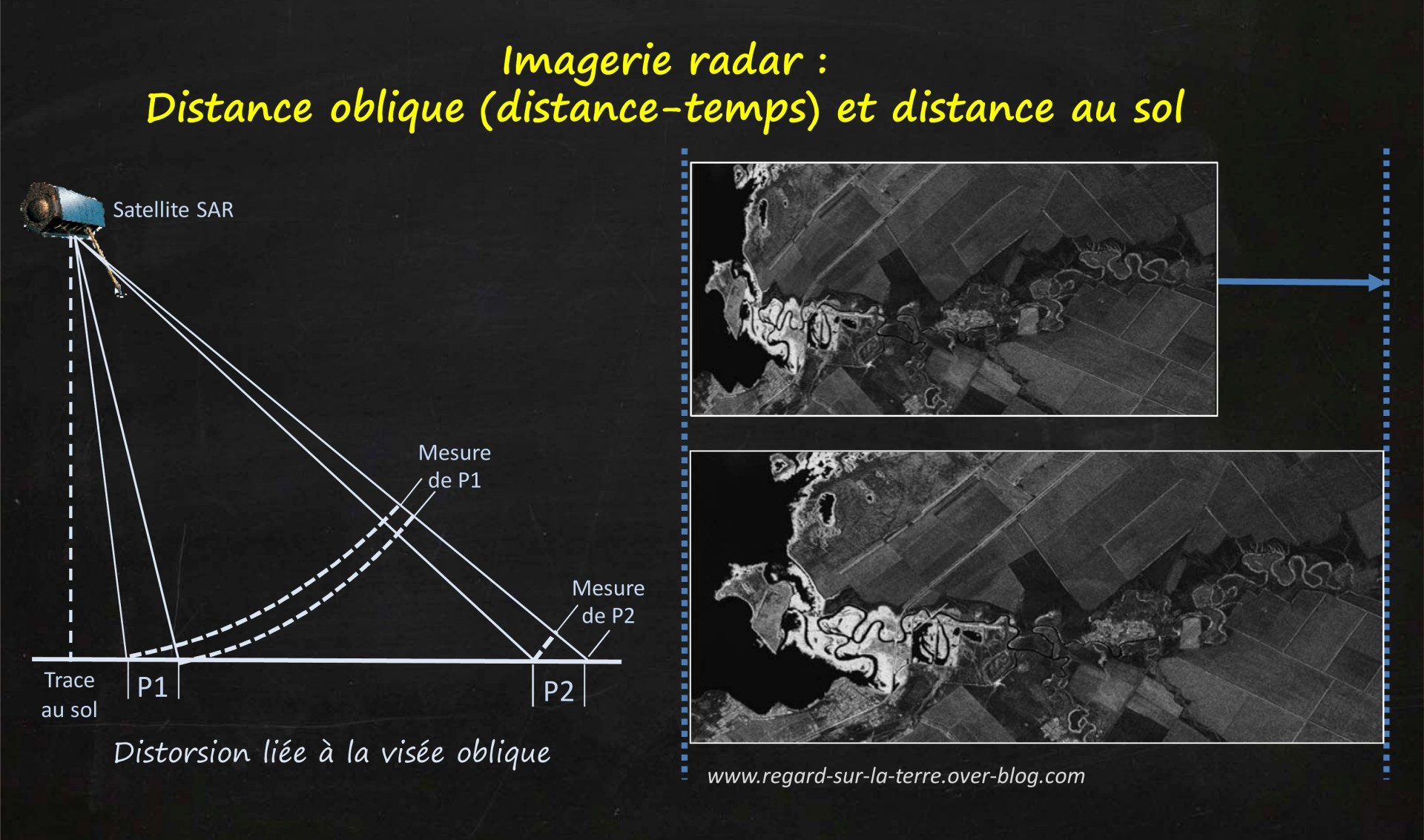 Satellite - Radar - SAR - Synthetic Aperture radar - Visée oblique - Slant range - Géométrie - Portée - Azimut - Distorsion - distance oblique - distance au sol