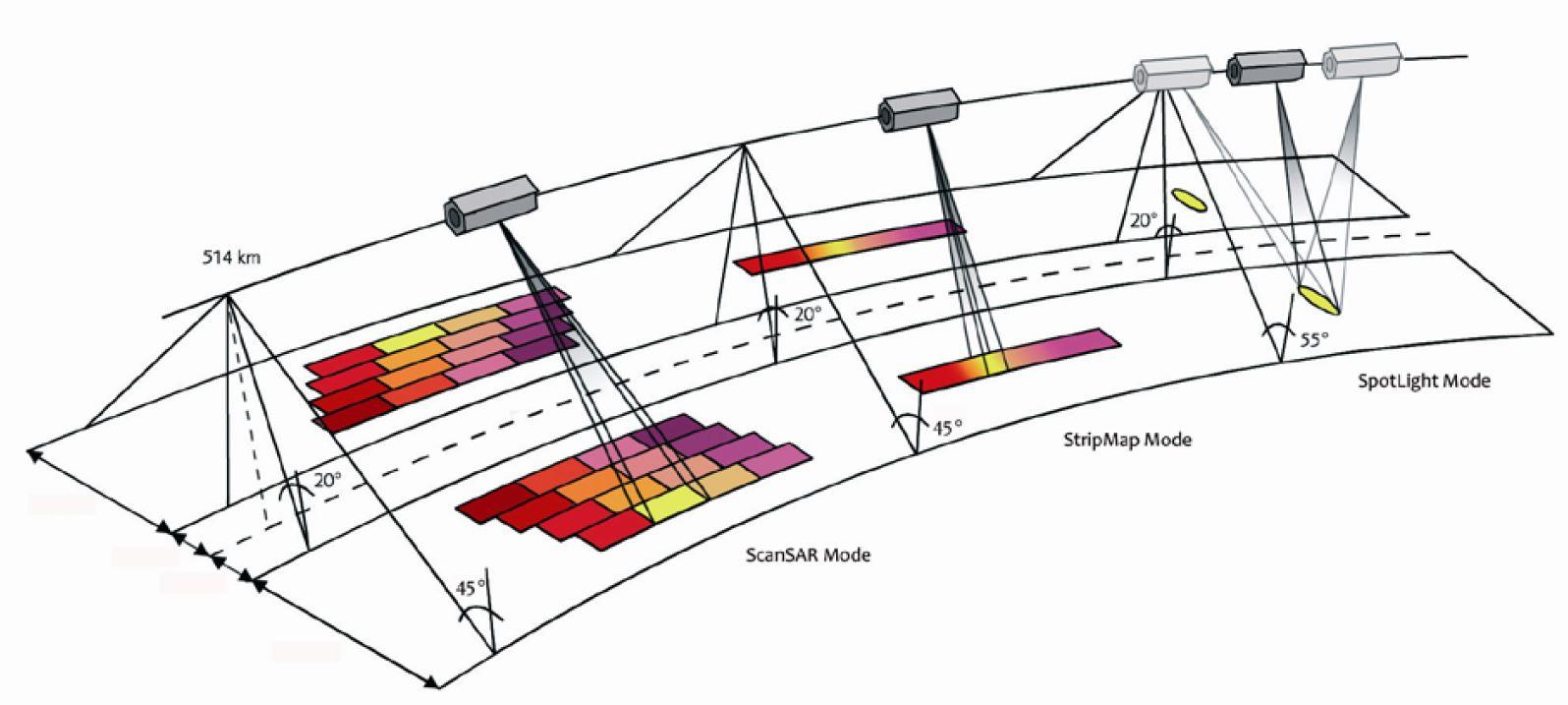 TerraSAR-X - Image acquisition modes - satellite - Radar - SAR - modes d'acquistion - Staring Spotlight - Très haute résolution - ROIM - ScanSAR - StripMap - visée latérale - slant range