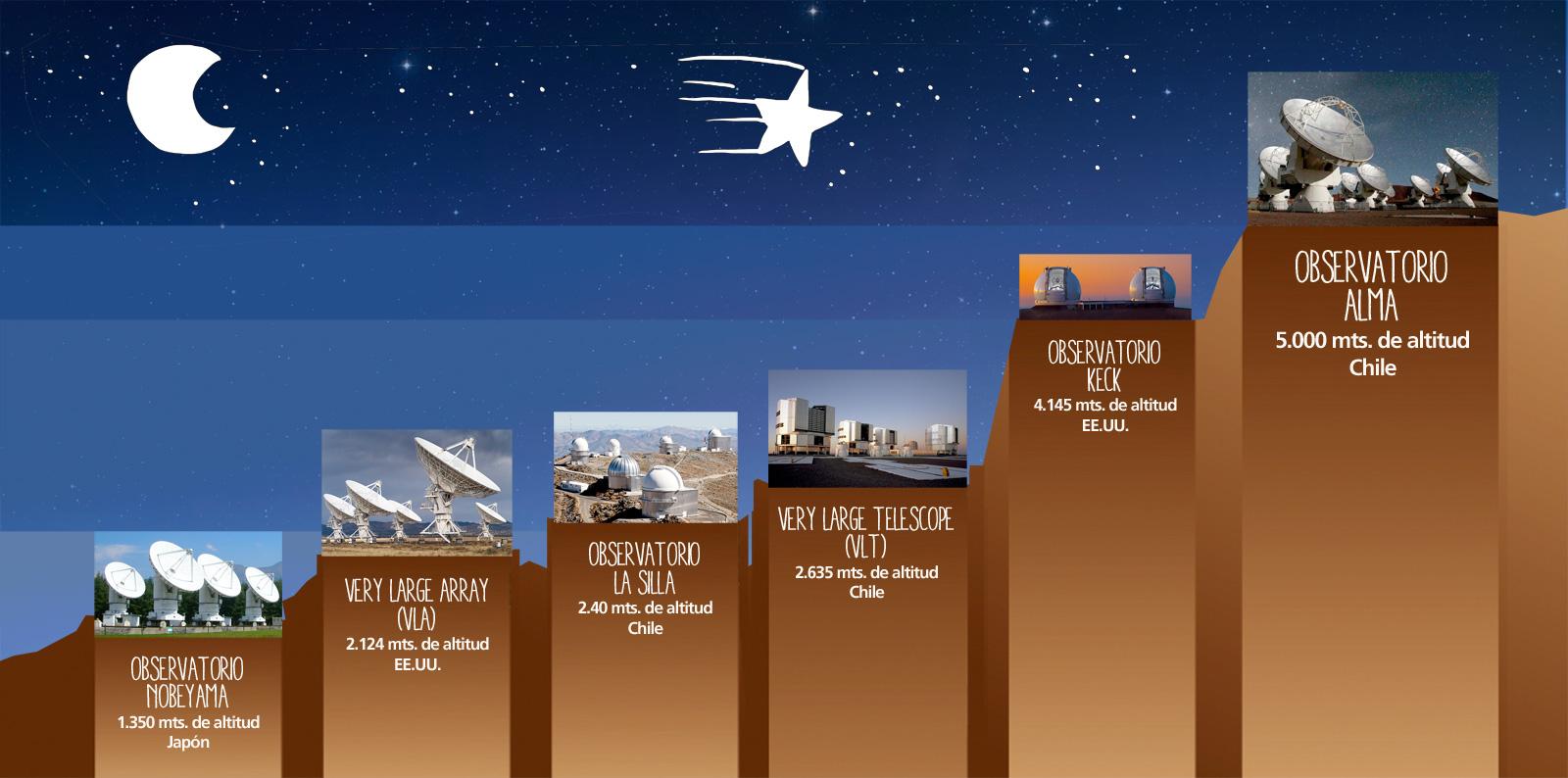 Télescopes - radiotélescopes - réseaux interférométriques - La Silla - VLT - Keck - ALMA - VLA - Nobeyama - Comparaison altitudes - Pourquoi en montagne - ESO